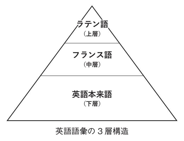 英語語彙の3層構造